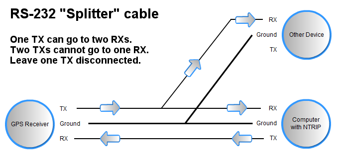 RS232 Splitter Cable – Rs 232 Cable Wiring Diagram